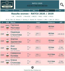 Първите шест в RATCU при мъжете и жените  с най-много обиколки